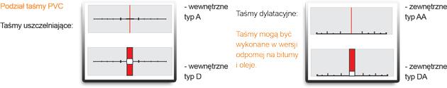 charakterystyka-tasmy-uszczelnianajec-wewnetrzna-typ-a-typ-aa-typ-da-typd