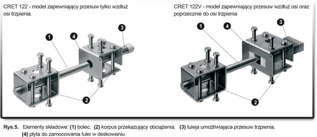 korzysci-statyczne-wynikajace-ze-stosowania-trzepieni-dylatacyjnych2