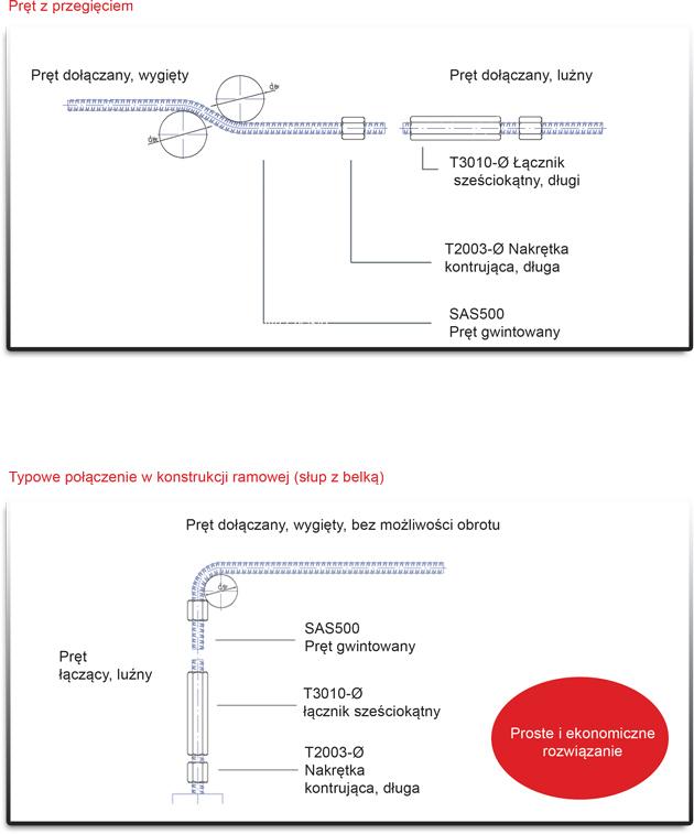 planungsunterlagen-pret-z-przegieciem-polaczenie-w-konstrukcji-ramowej