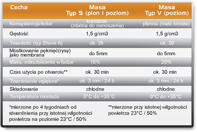 tabela-rozmiarow-wytrzymalosci-masa-typ-s-typ-v, masa trwale plastyczna